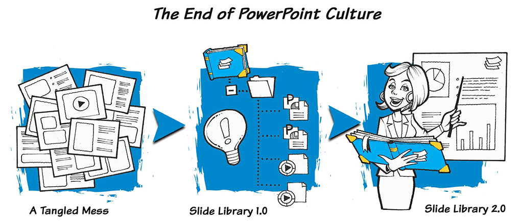 The End of PowerPoint Culture