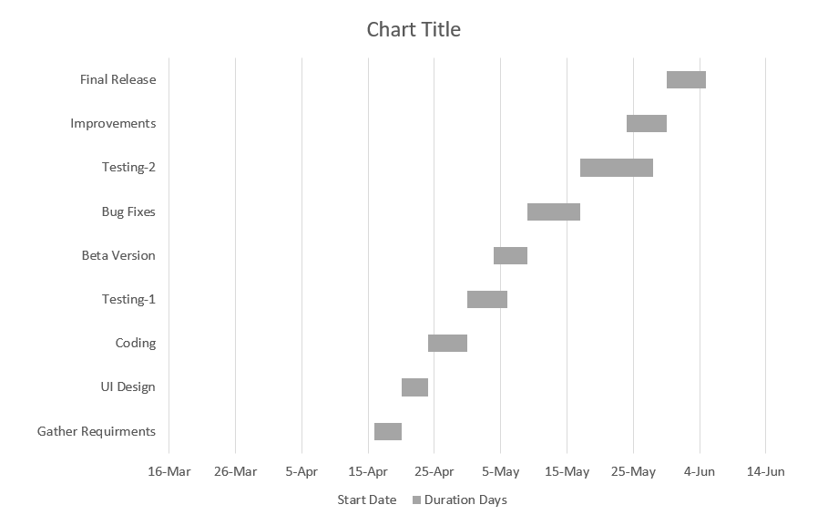 Chart with only duration bars
