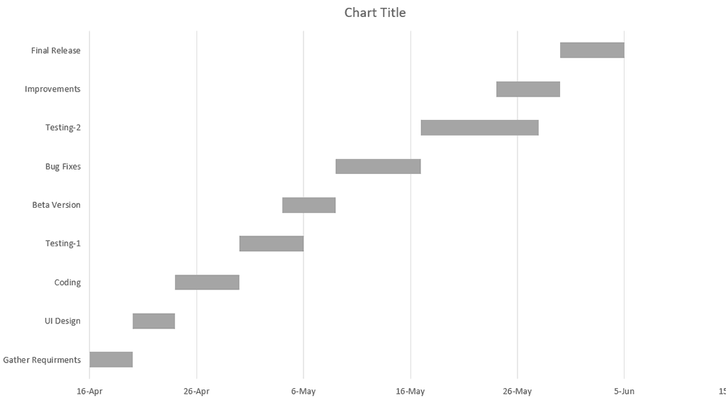 Chart with the first date of the project